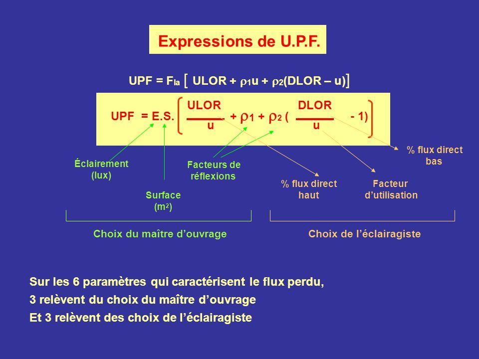 UPF = Fla [ ULOR + 1u + 2(DLOR – u)]